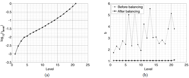 Parallel adaptive multilevel sampling algorithms for 16 behavior of algorithm 9 with heuristic balancing eq 18 on the hysteretic problem with np 8 processors level is the exponent at each level fandeluxe Images