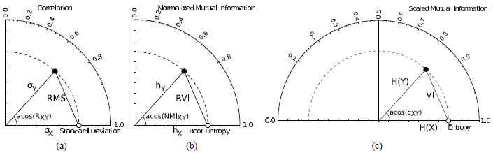 The Mutual Information Diagram For Uncertainty Visualization